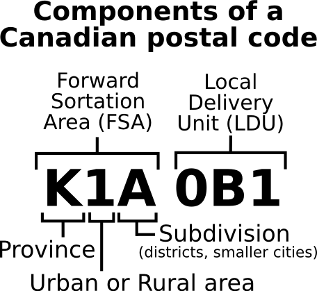 Canadian PostalCode Parts